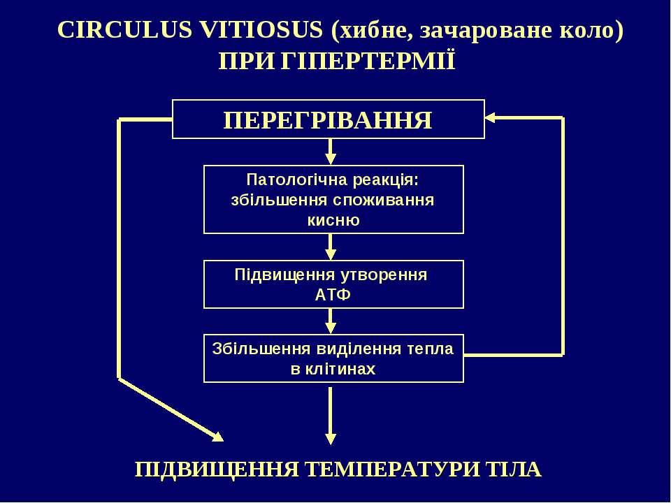 CIRCULUS VITIOSUS (хибне, зачароване коло) ПРИ ГІПЕРТЕРМІЇ ПІДВИЩЕННЯ ТЕМПЕРА...