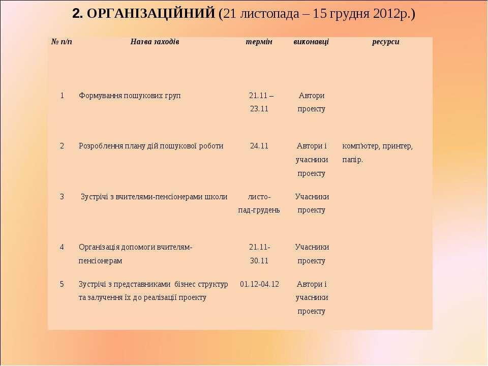2. ОРГАНІЗАЦІЙНИЙ (21 листопада – 15 грудня 2012р.) № п/п Назва заходів термі...