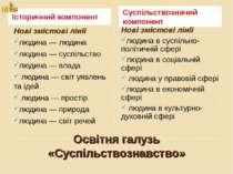 Освітня галузь «Суспільствознавство» Історичний компонент Суспільствозначий к...