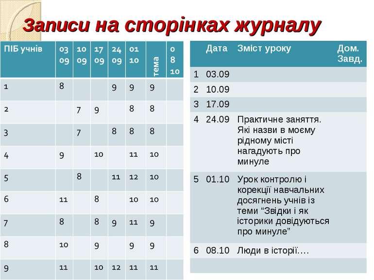 Записи на сторінках журналу Дата Зміст уроку Дом. Завд. 1 03.09 2 10.09 3 17....