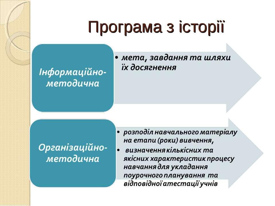 Програма з історії