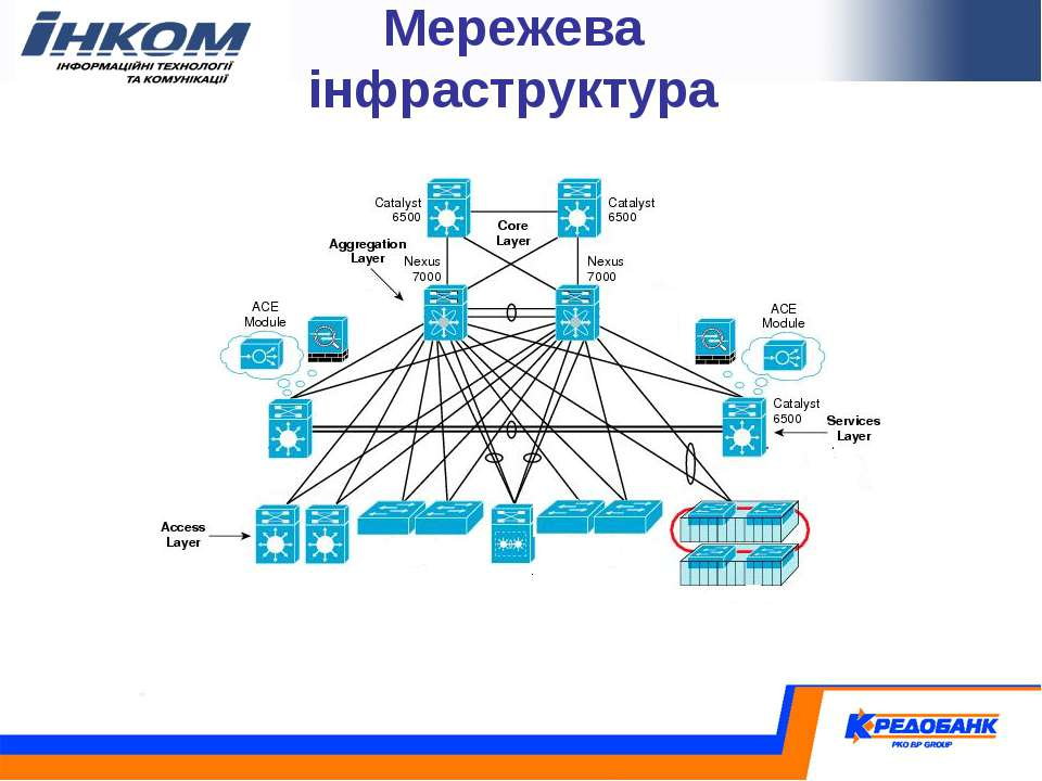Мережева інфраструктура