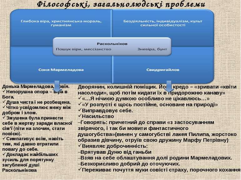 Філософські, загальнолюдські проблеми Донька Мармеладова, повія. Непорушна оп...