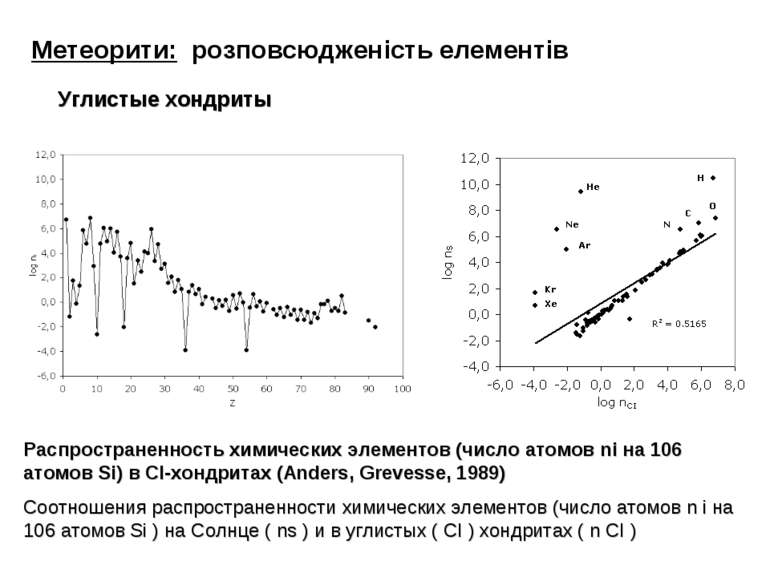 Метеорити: розповсюдженість елементів Углистые хондриты Распространенность хи...