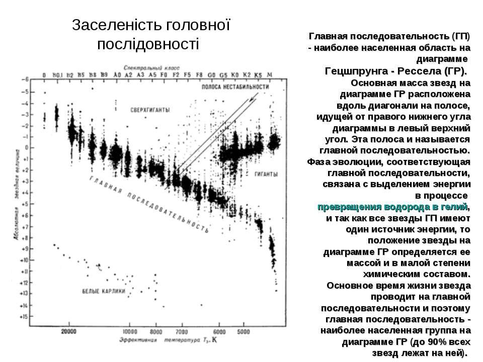 Главная последовательность (ГП) - наиболее населенная область на диаграмме Ге...