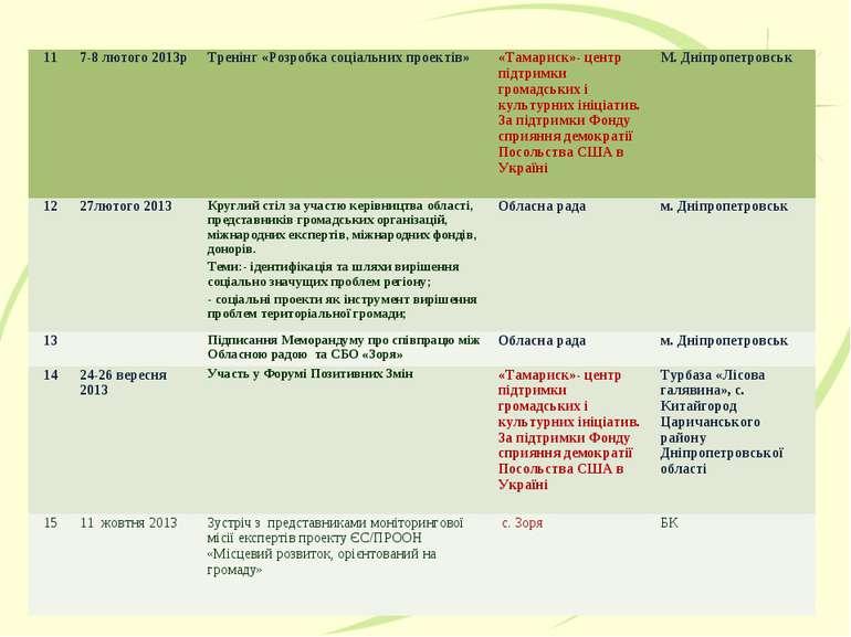 11 7-8 лютого 2013р Тренінг «Розробка соціальних проектів» «Тамариск»- центр ...
