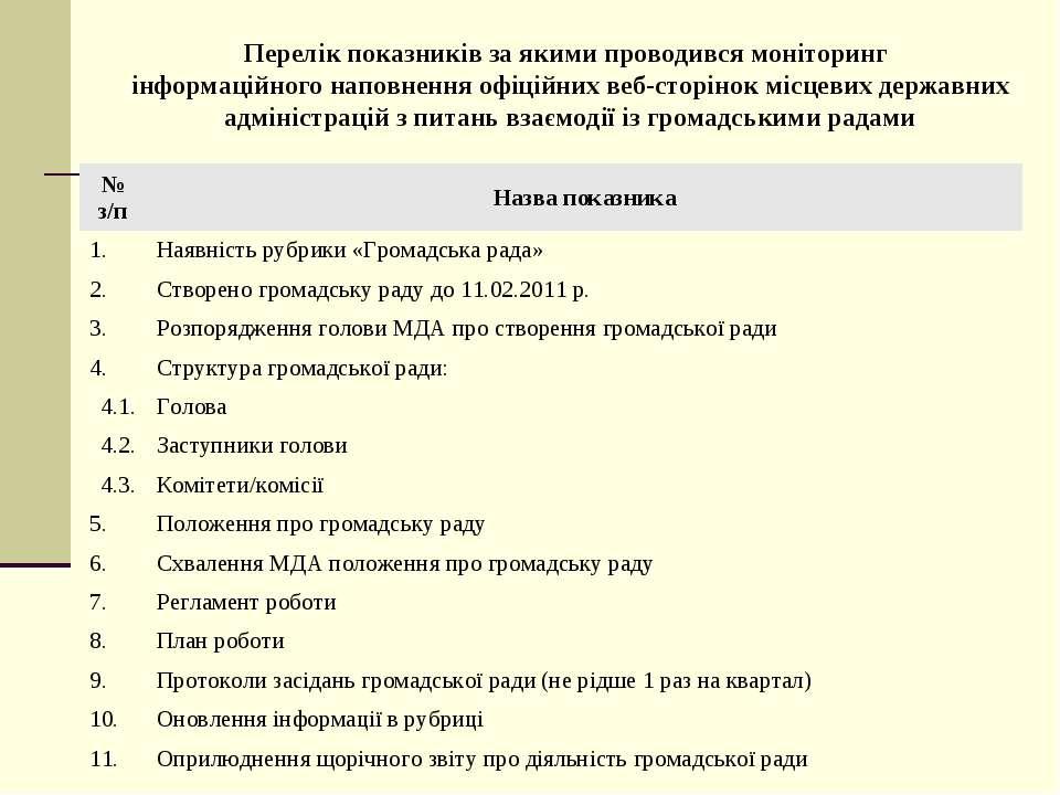 Перелік показників за якими проводився моніторинг інформаційного наповнення о...