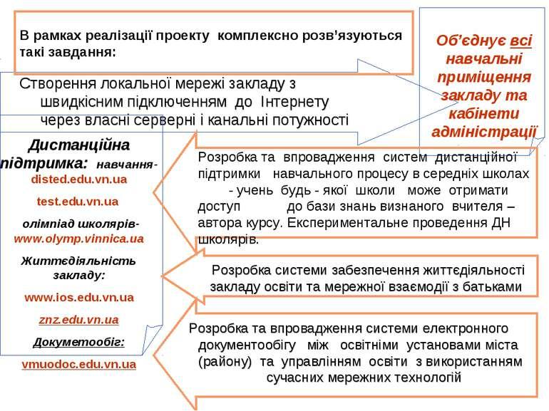 В рамках реалізації проекту комплексно розв'язуються такі завдання: Розробка ...