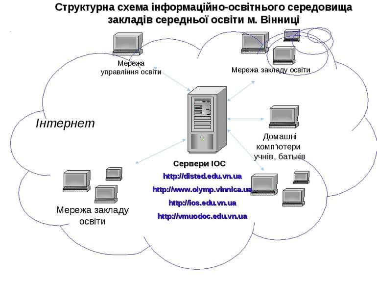 Структурна схема інформаційно-освітнього середовища закладів середньої освіти...