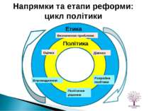 Визначення проблеми Діагноз Оцінка Політичне рішення Розробка політики Впрова...
