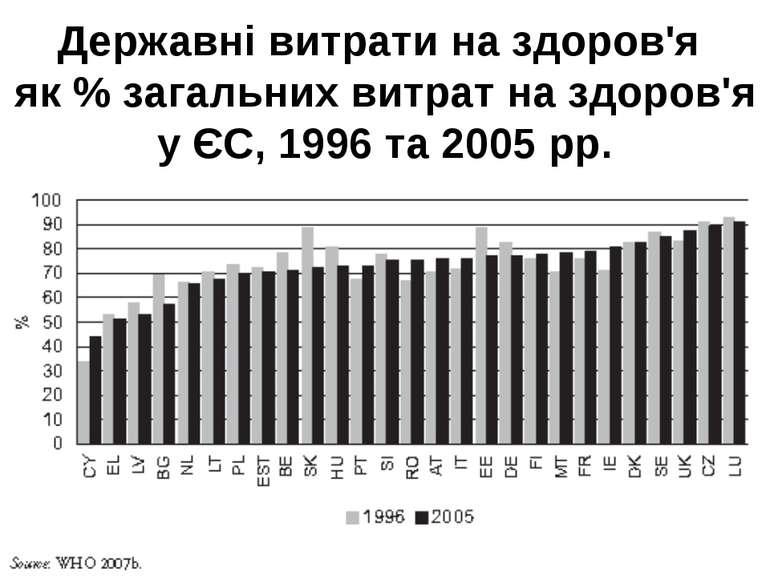 Державні витрати на здоров'я як % загальних витрат на здоров'я у ЄС, 1996 та ...