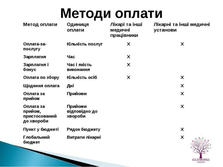 Методи оплати Метод оплати Одиниця оплати Лікарі та інші медичні працівники Л...