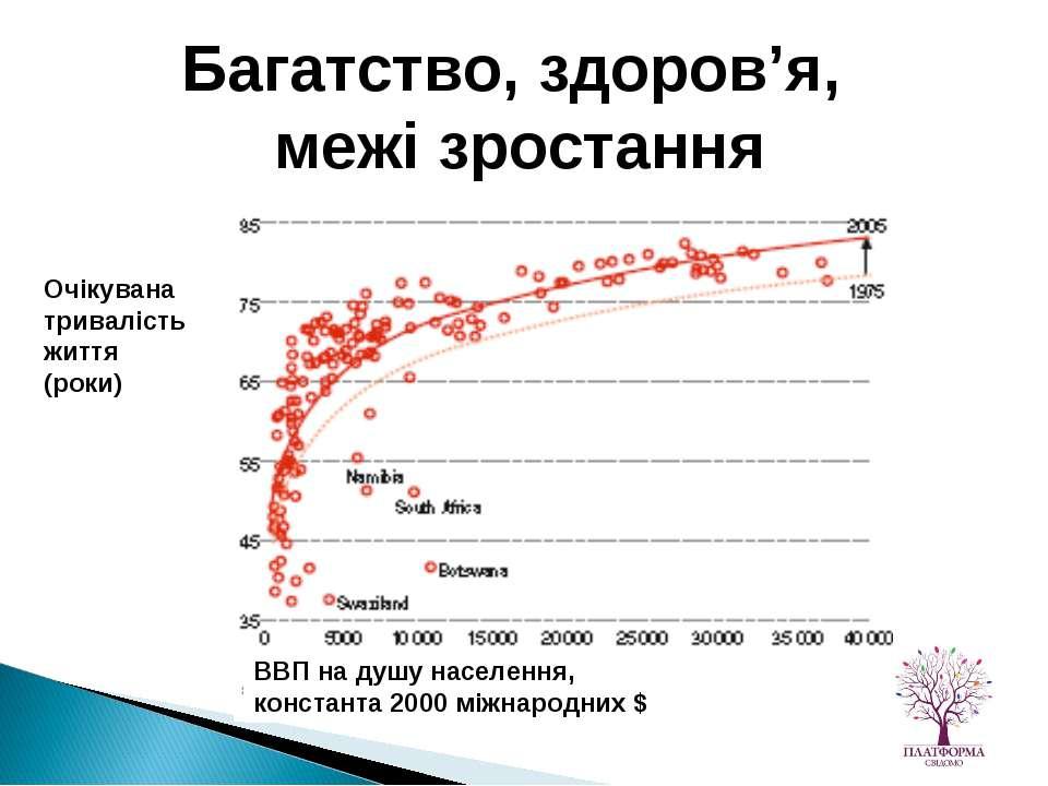 Очікувана тривалість життя (роки) ВВП на душу населення, константа 2000 міжна...
