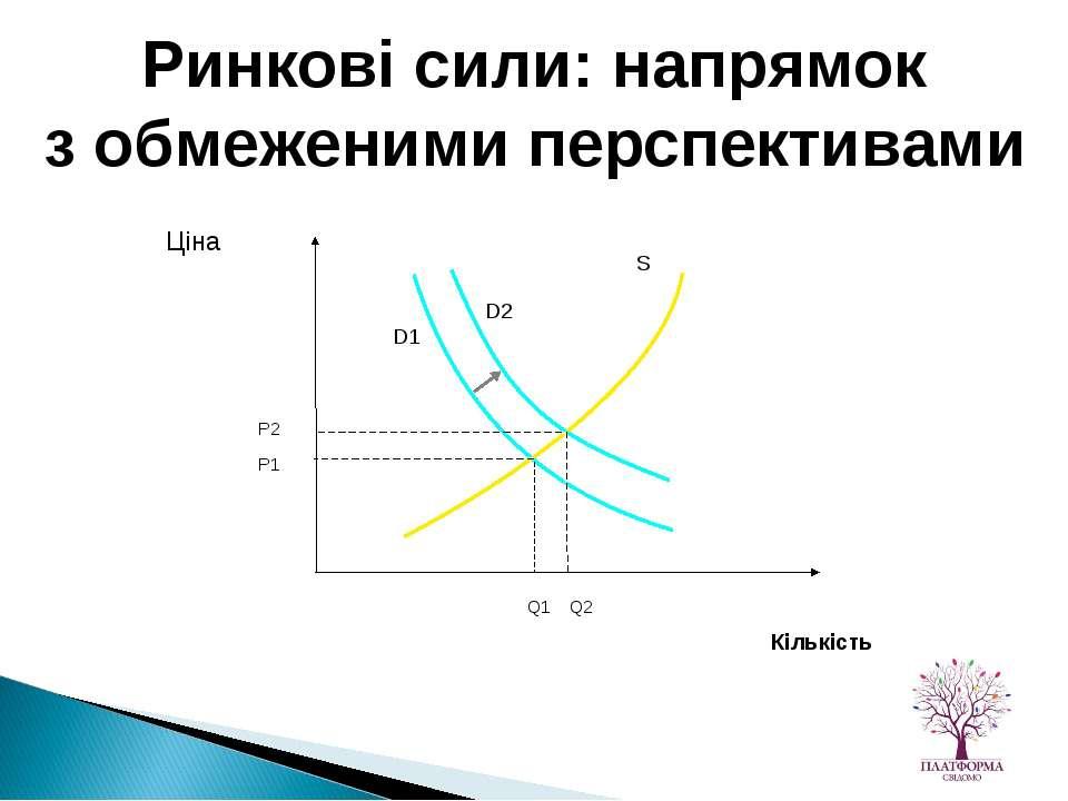 Ринкові сили: напрямок з обмеженими перспективами