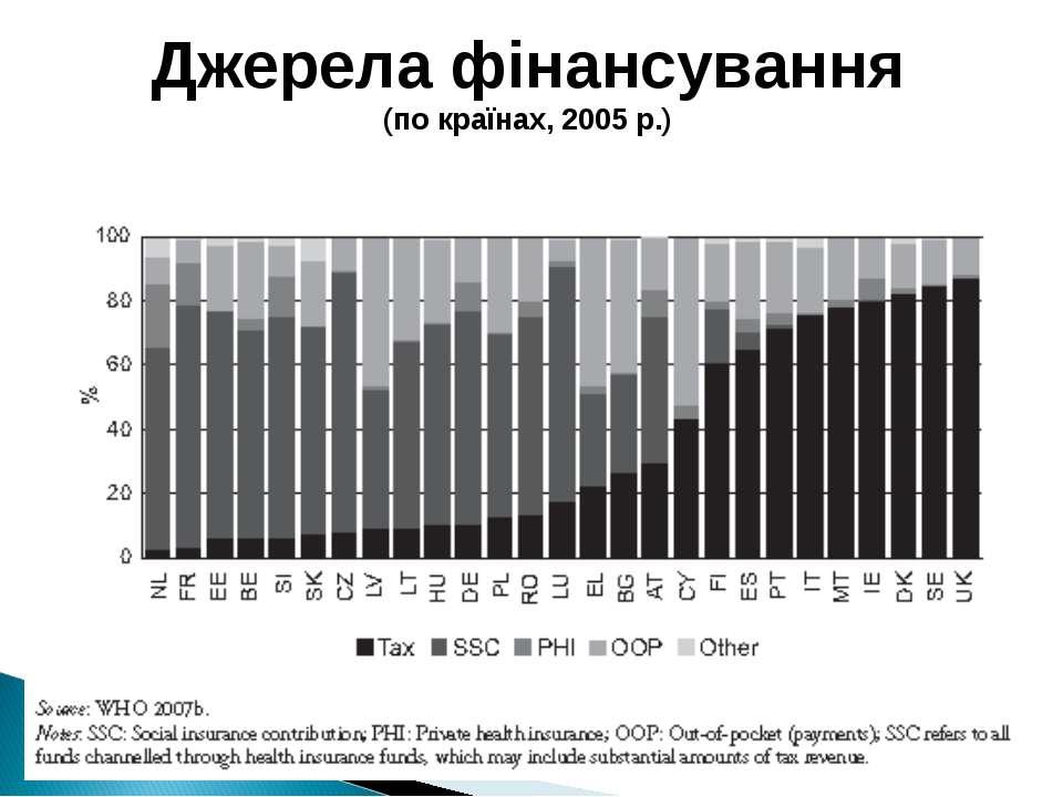 Джерела фінансування (по країнах, 2005 р.)