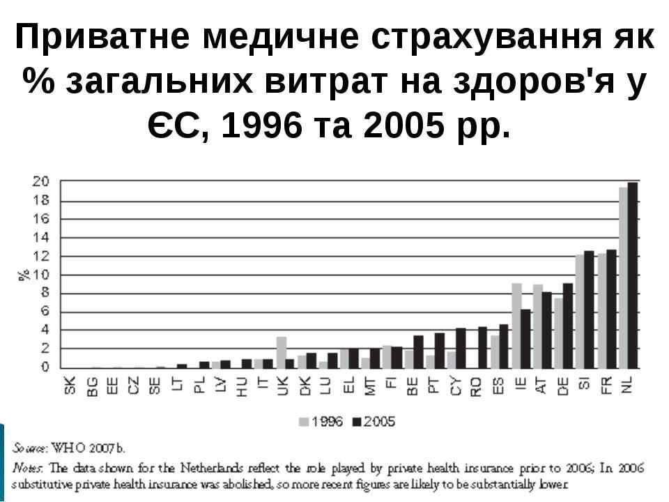Приватне медичне страхування як % загальних витрат на здоров'я у ЄС, 1996 та ...