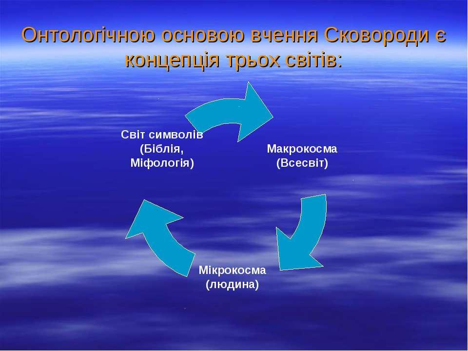 Онтологічною основою вчення Сковороди є концепція трьох світів: