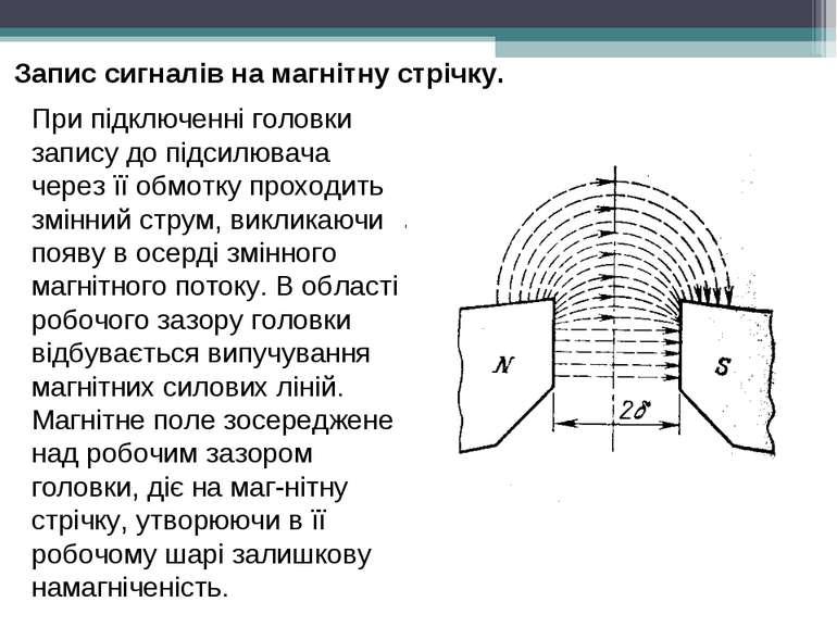 Запис сигналів на магнітну стрічку. При підключенні головки запису до підсил...