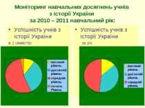Моніторинг навчальних досягнень учнів з історії України за 2010 – 2011 навчал...
