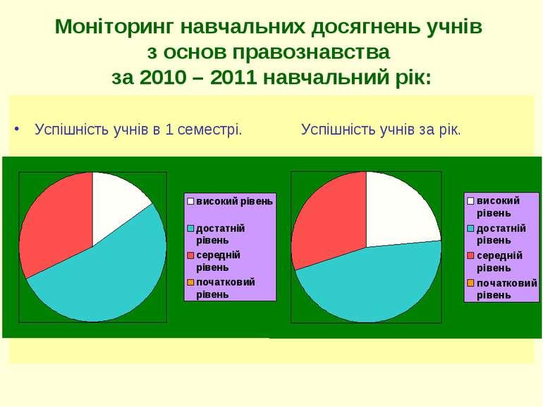Моніторинг навчальних досягнень учнів з основ правознавства за 2010 – 2011 на...
