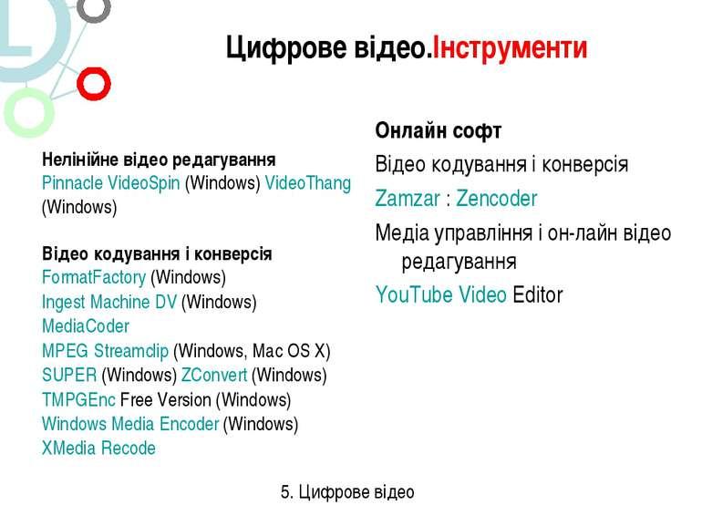 Онлайн софт Відео кодування і конверсія Zamzar : Zencoder Медіа управління і ...