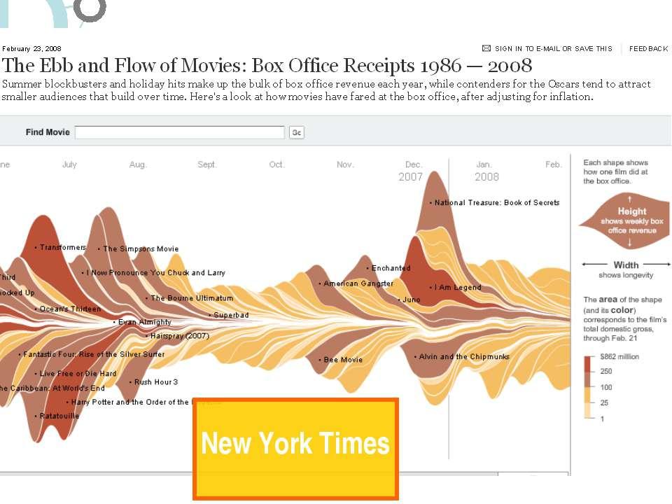 Візуалізація.Особливості New York Times