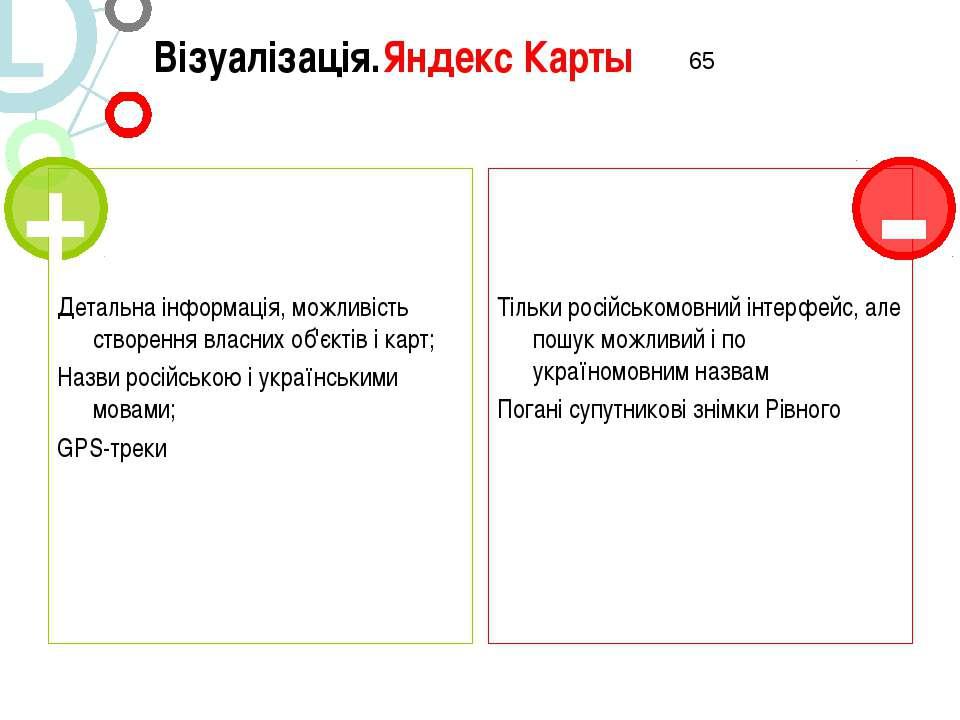 Візуалізація.Яндекс Карты Детальна інформація, можливість створення власних о...