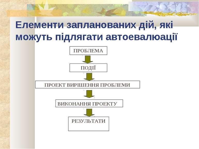 Елементи запланованих дій, які можуть підлягати автоевалюації ПОДІЇ ПРОБЛЕМА ...