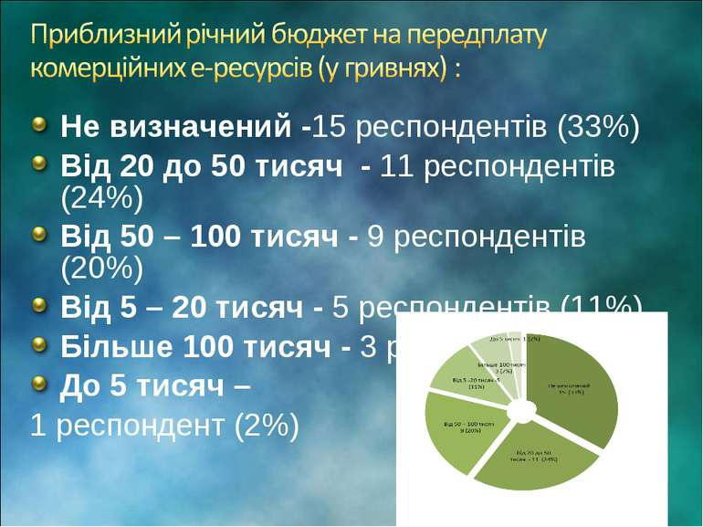 Не визначений -15 респондентів (33%) Від 20 до 50 тисяч - 11 респондентів (24...