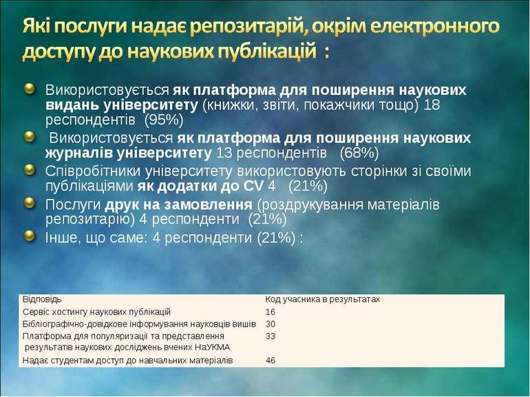 Використовується як платформа для поширення наукових видань університету (кни...