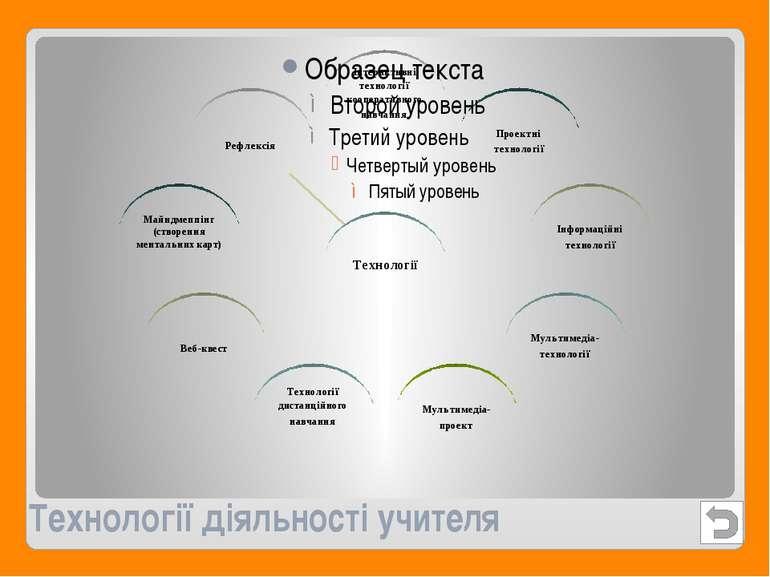 Технології діяльності учителя