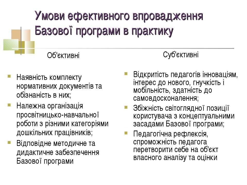 Умови ефективного впровадження Базової програми в практику Об'єктивні Наявніс...