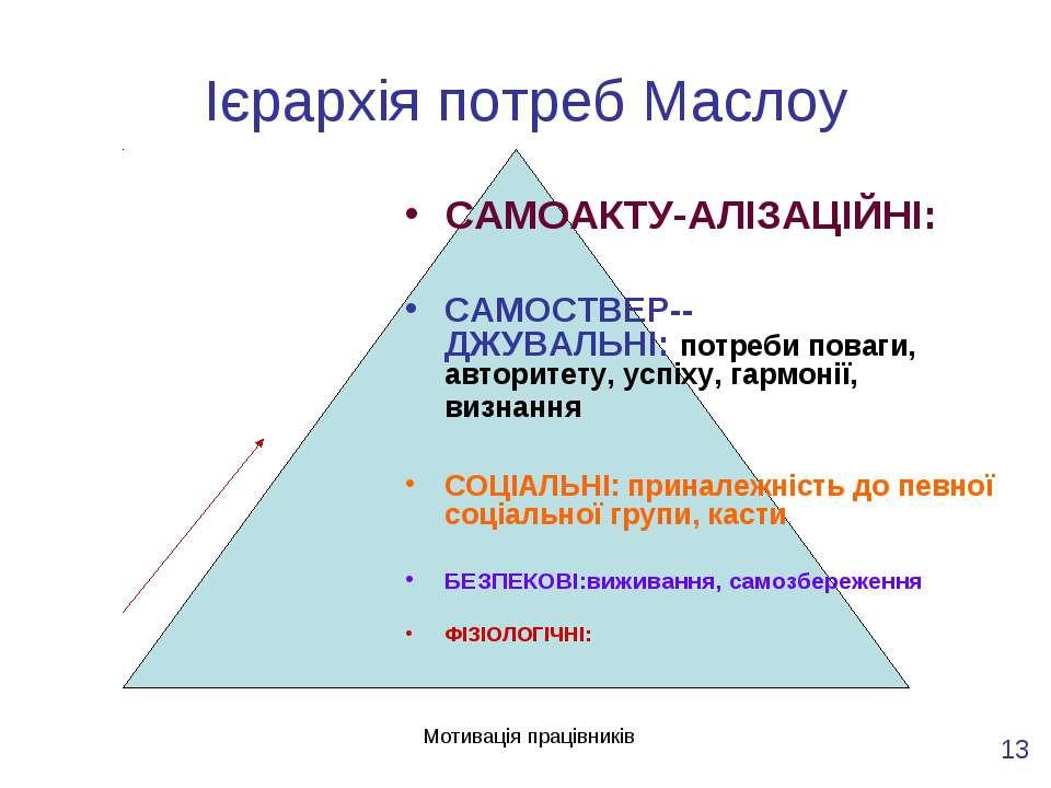 Мотивація працівників Ієрархія потреб Маслоу САМОАКТУ-АЛІЗАЦІЙНІ: САМОСТВЕР--...