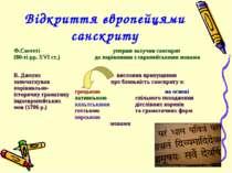 Відкриття європейцями санскриту