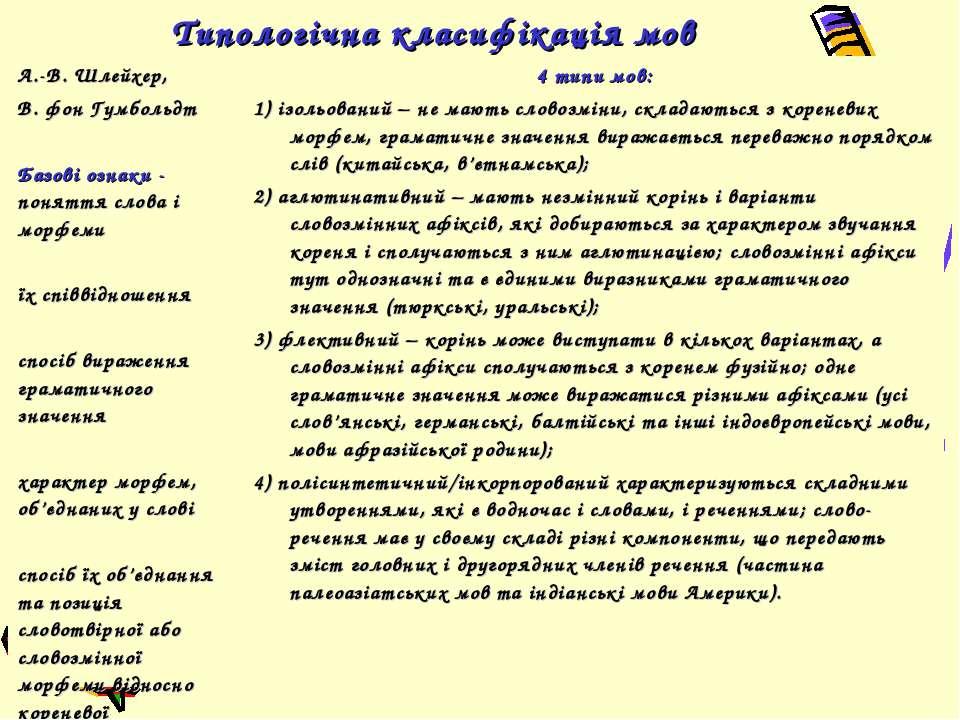 Типологічна класифікація мов