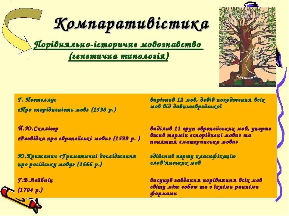 Компаративістика Порівняльно-історичне мовознавство (генетична типологія)