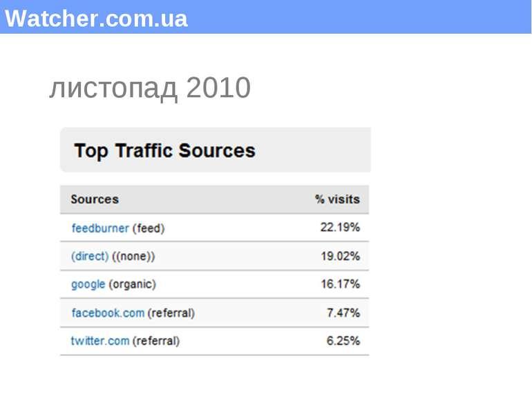 Watcher.com.ua листопад 2010 (c) Максим Саваневський maksym@watcher.com.ua
