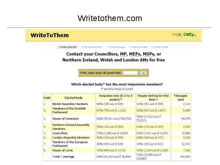 Writetothem.com