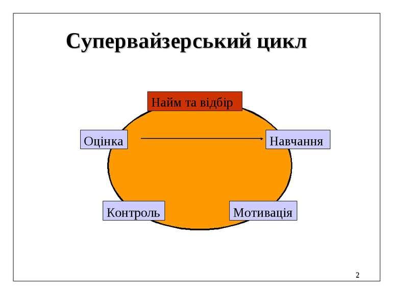 * Супервайзерський цикл Найм та відбір Навчання Мотивація Контроль Оцінка
