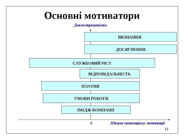 * Основні мотиватори 0 Шкала потенціалу мотивації Довгостроковість ДОСЯГНЕННЯ...