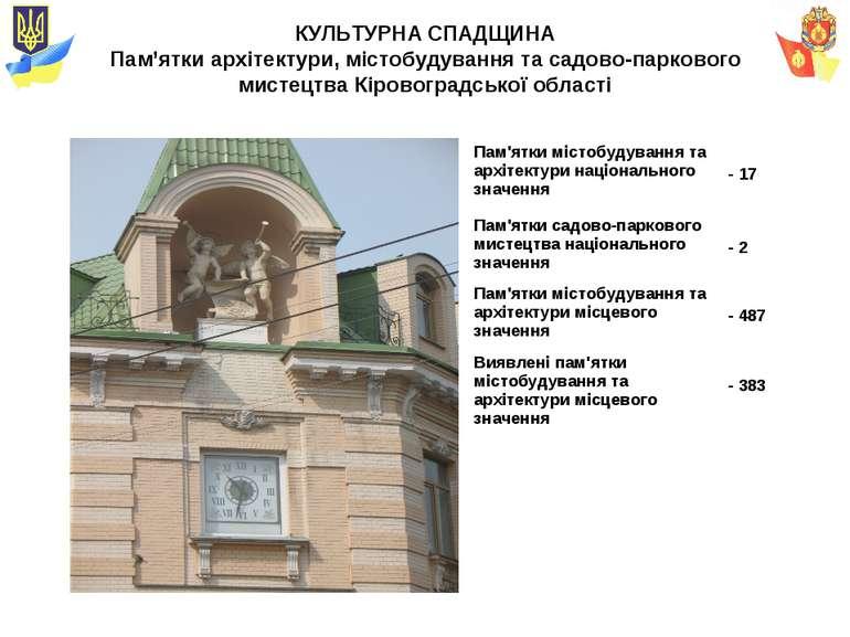 КУЛЬТУРНА СПАДЩИНА Пам'ятки архітектури, містобудування та садово-паркового м...