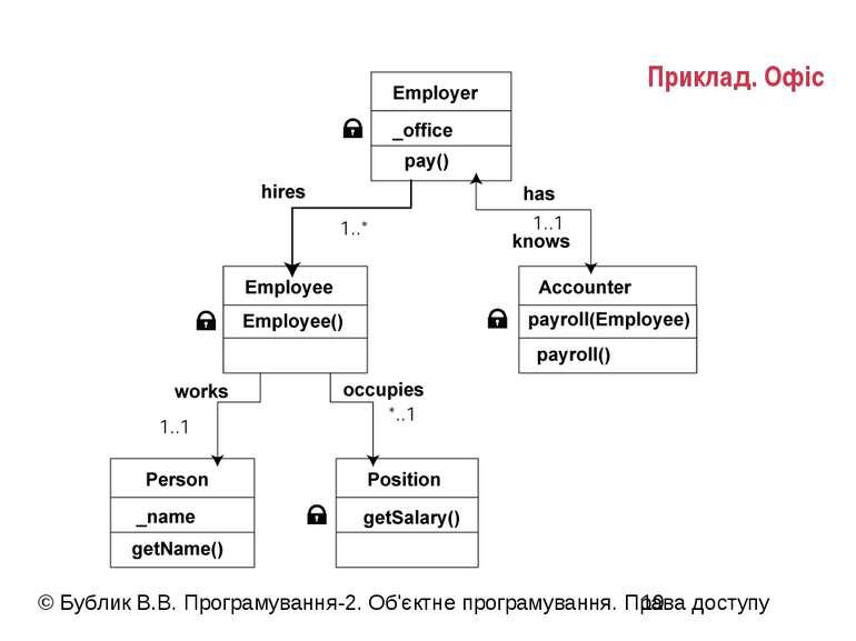 Приклад. Офіс © Бублик В.В. Програмування-2. Об'єктне програмування. Права до...