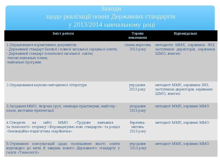 Заходи щодо реалізації нових Державних стандартів у 2013/2014 навчальному роц...
