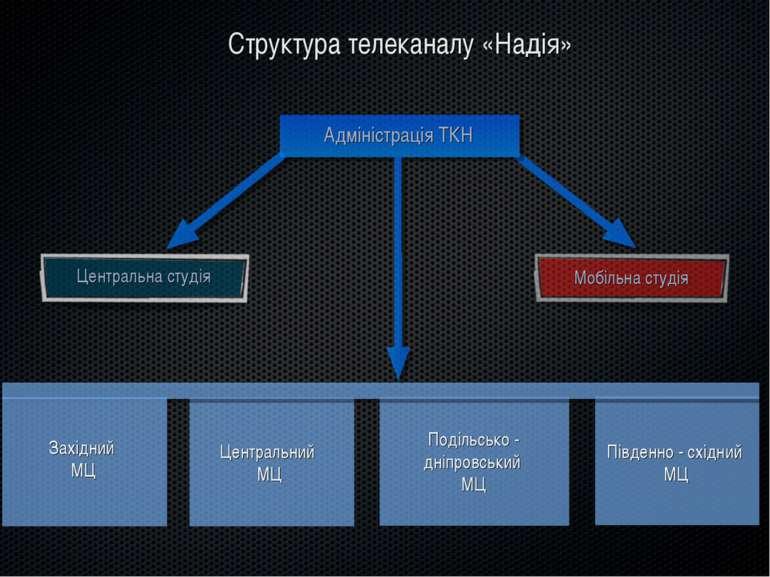 Структура телеканалу «Надія» Адміністрація ТКН Центральна студія Мобільна сту...