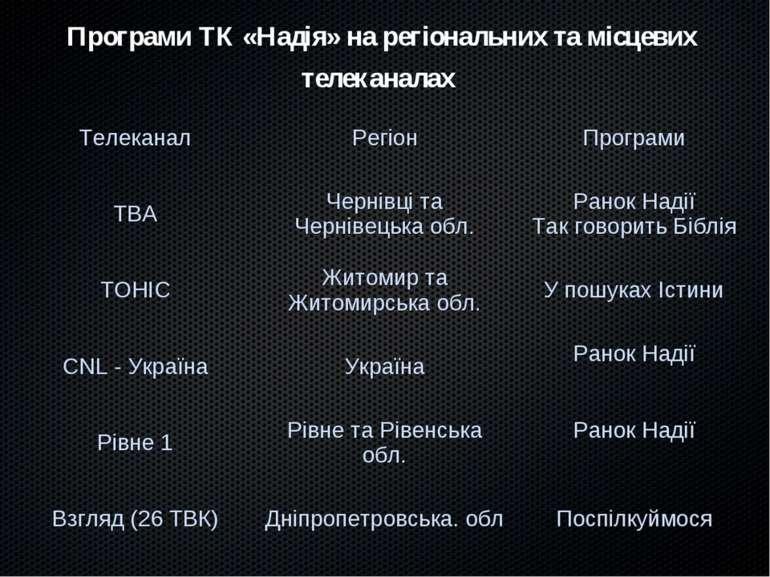 Програми ТК «Надія» на регіональних та місцевих телеканалах Телеканал Регіон ...