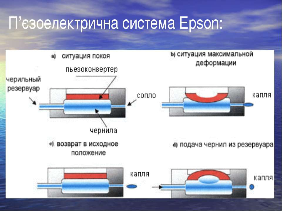 П'єзоелектрична система Epson: