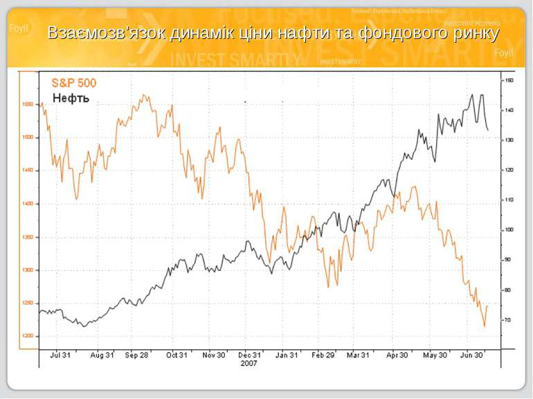 Взаємозв'язок динамік ціни нафти та фондового ринку
