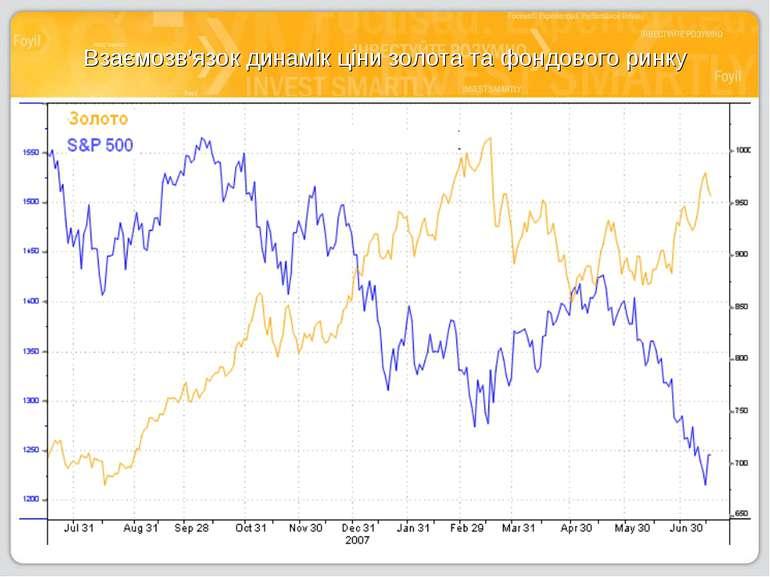 Взаємозв'язок динамік ціни золота та фондового ринку