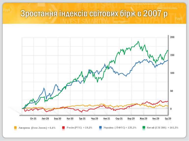 Росія (РТС) + 19,2% Америка (Dow Jones) + 6,4% Україна ( ПФТС) + 135,3% Ки...