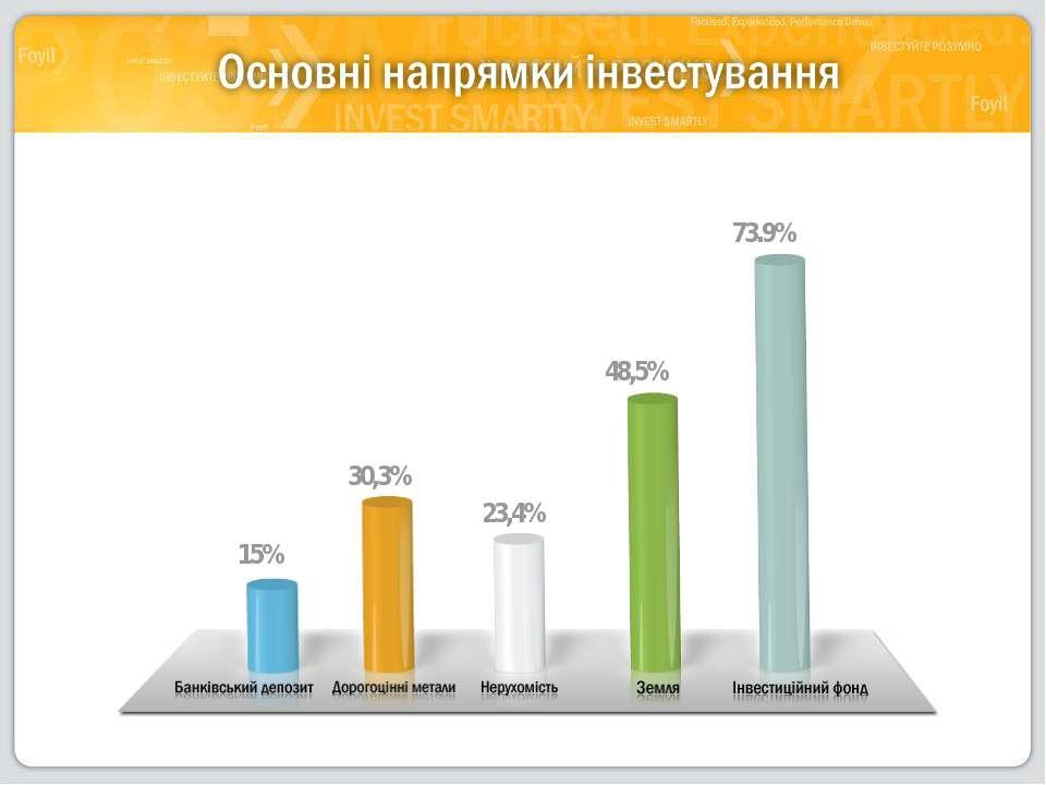 15% 30,3% 23,4% 48,5% 73.9%